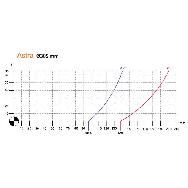 Astra Kesme Diagramı