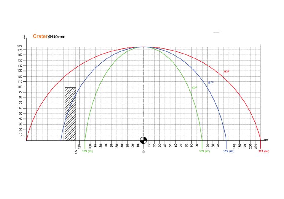 crater m450 kesme diagramı