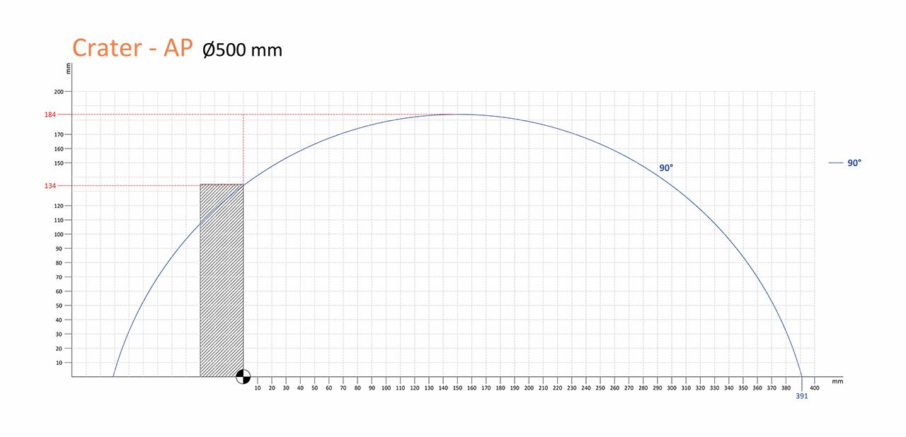 AP 500mm kesme diagramı
