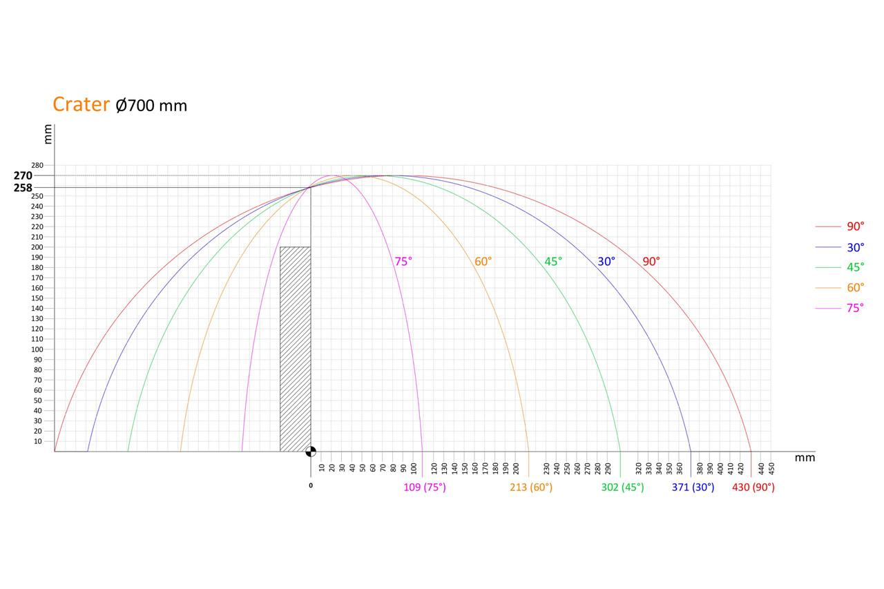 700mm kesme diagramı
