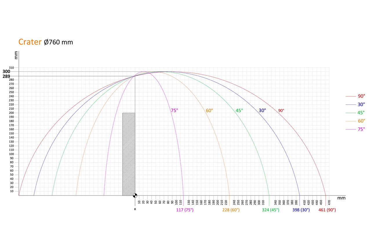 760mm kesme diagramı
