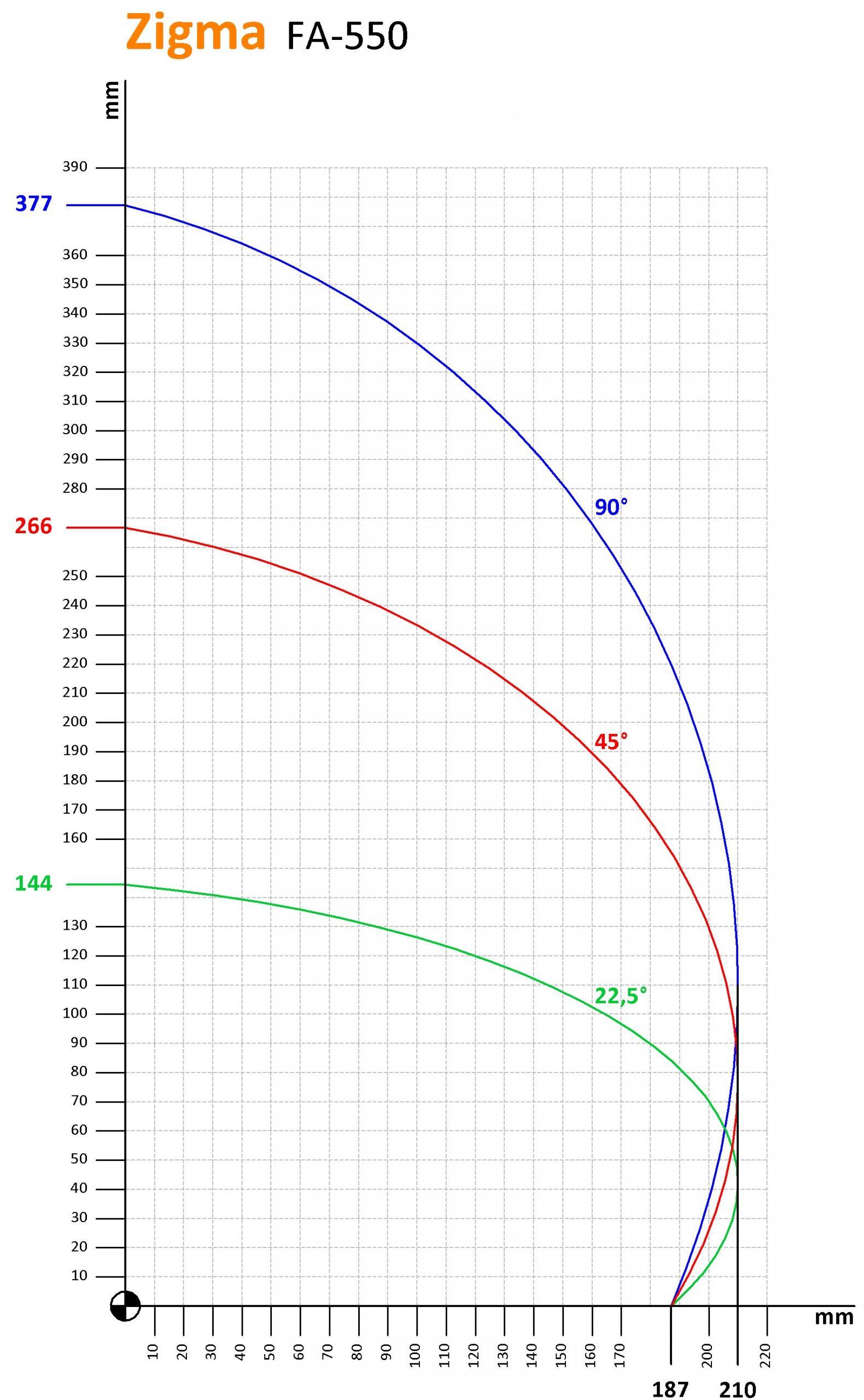 Zigma-FA550_Kesme-Kapasitesi